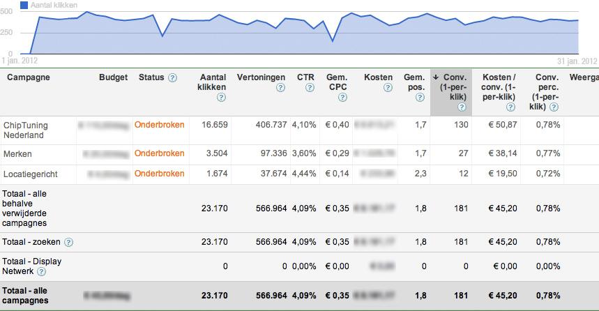 adwords-optimalisatie
