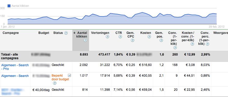 google-adwords-optimalisatie