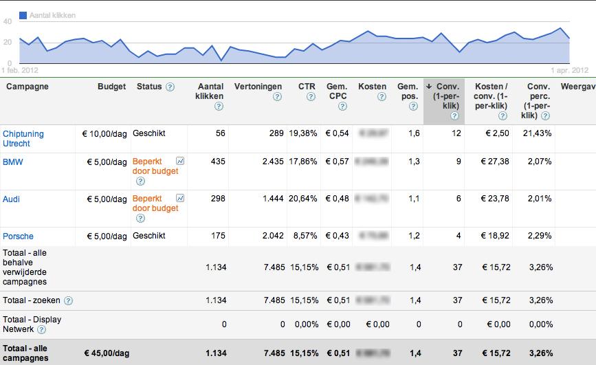 google-adwords-optimalisatie(1)
