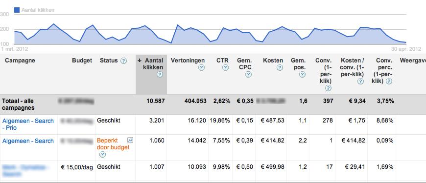 google-adwords-optimaliseren